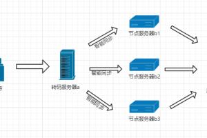 PPVOD云转码视频系统免费提供cdn节点缓存系统